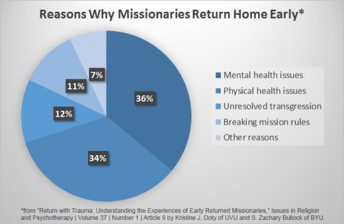 Reasons Why Missionaries Return Home Early