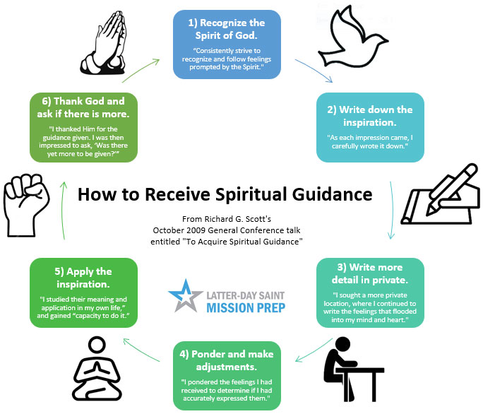 How to Receive Spiritual Guidance Cycle